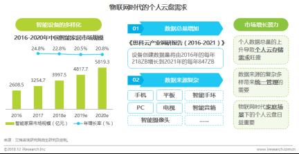 艾瑞:个人云盘格局趋于稳定,头部玩家差异化竞争2976.png