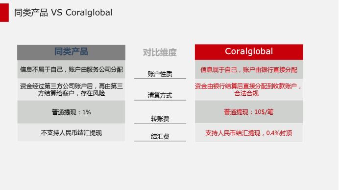 Coralglobal外贸结算服务上线,传统外贸收款可以不传统