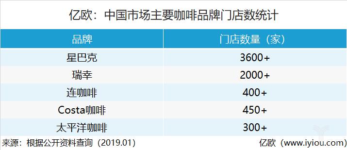 中国市场主要咖啡品牌门店数统计