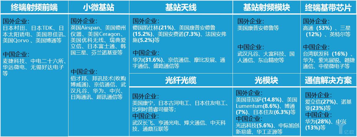 5G八大核心技术领域企业分布情况(图片来源:亿欧智库)