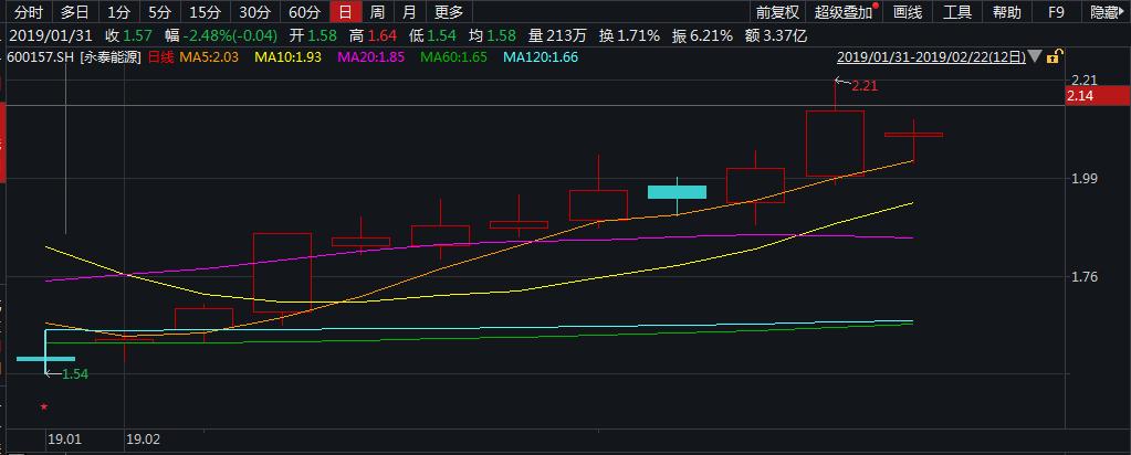 坐看云起时 低价股龙头永泰能源2月涨幅超35%_互联网图片