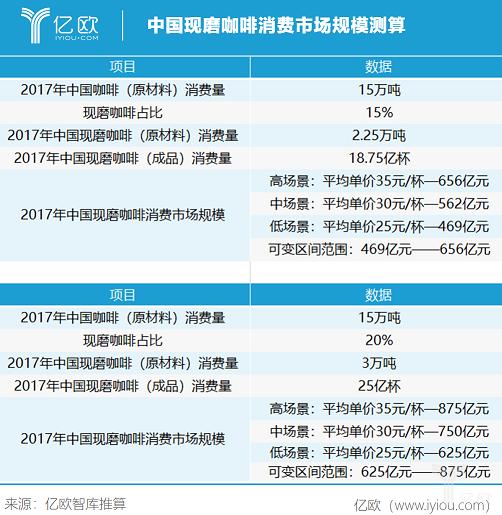 中国现磨咖啡消费市场规模测算
