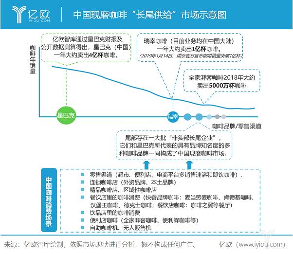 """亿欧智库:中国现磨咖啡""""长尾供给""""市场示意图"""