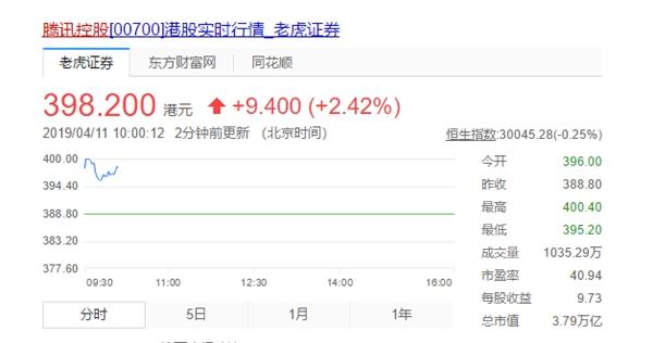 腾讯股价涨逾2% 市值超越阿里:重登亚洲第一
