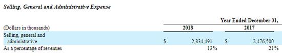 特斯拉市场行政费用占收入比例从21%降到13%(来源:特斯拉年报)