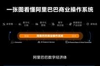 """毕马威解读智能经济:阿里巴巴商业操作系统助力""""智能+""""转型"""