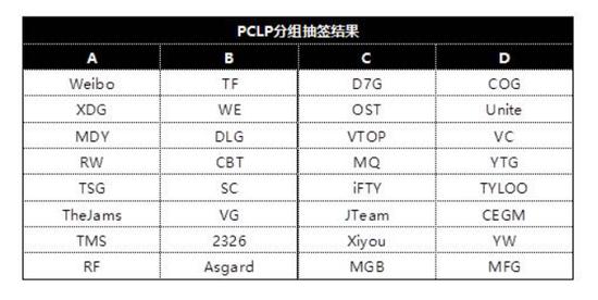 PCLP分组结果