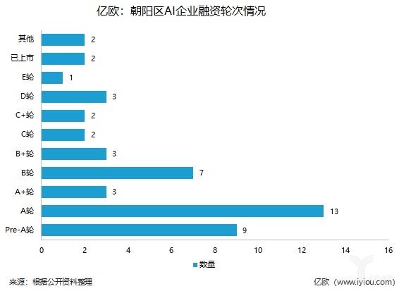 亿欧:朝阳区AI企业融资轮次情况