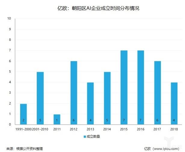 亿欧:朝阳区AI企业成立时间分部情况