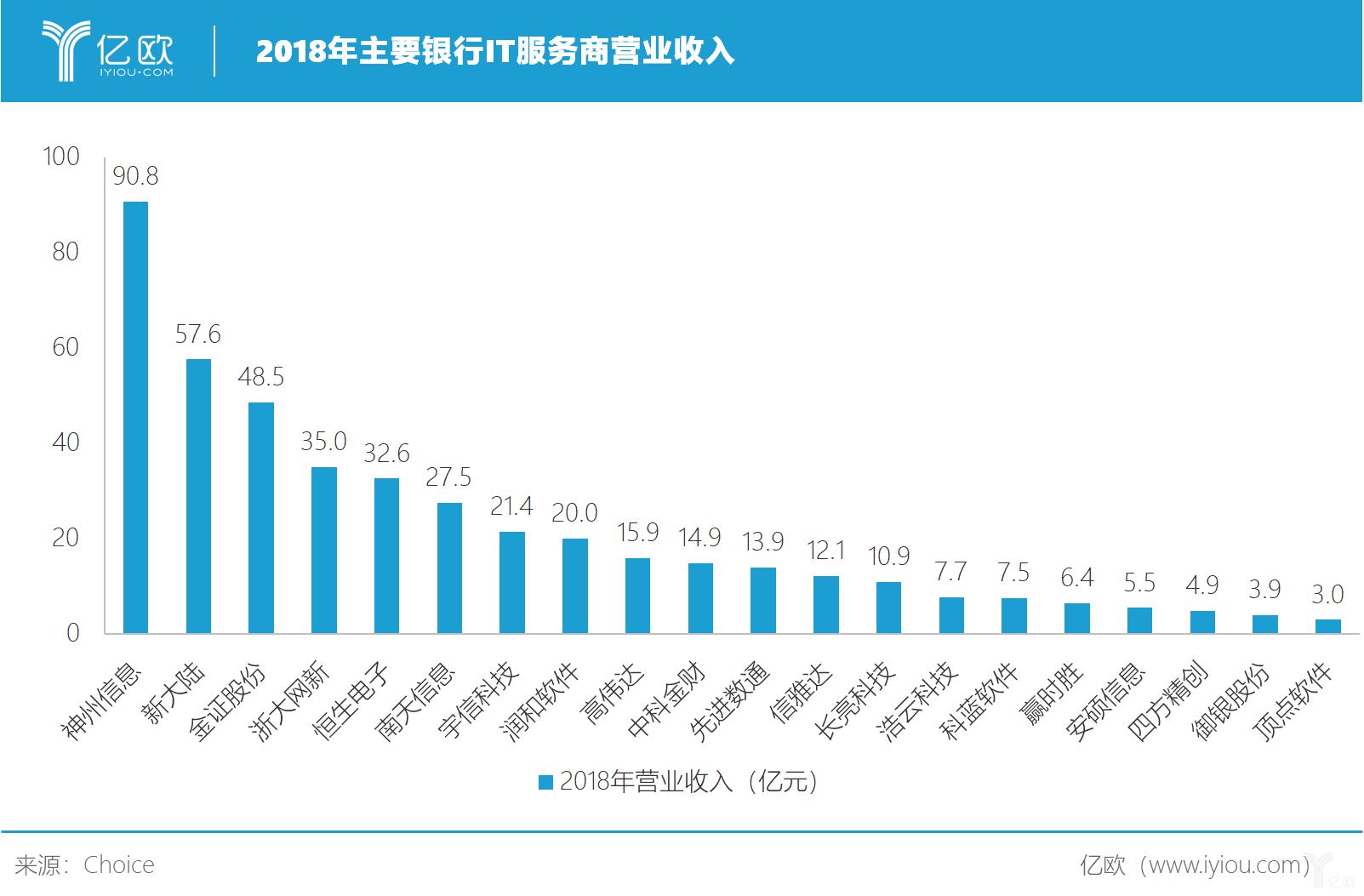 2018年主要银行IT服务商营业收入