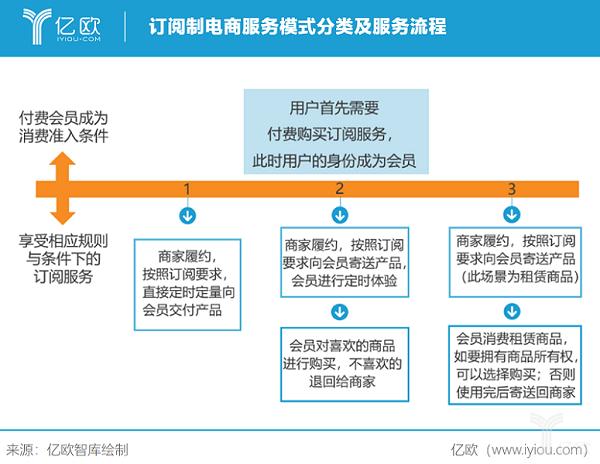 亿欧智库:订阅制电商服务模式分类及服务流程