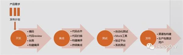 """京东金融APP大数据基石 """"移动APP持续交付模块"""""""