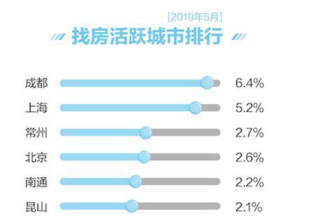 58同城、安居客发布5月《国民安居指数报告》:告别楼市小阳春 房价上涨动力偏弱