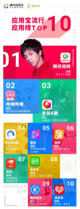 """腾讯应用宝发布Q2""""星APP榜"""" 全民K歌荣登流行应用榜TOP3"""