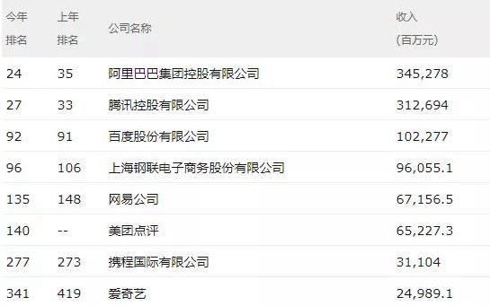 午报 |  《财富》中国500强排行榜:阿里腾讯领衔互联网行业;大疆通过美国内政部审核