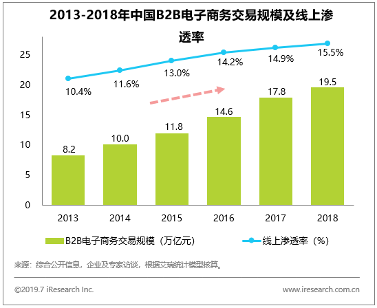 艾瑞:B2B行业迎来黄金发展期,大浪淘沙——如何抢占先机?