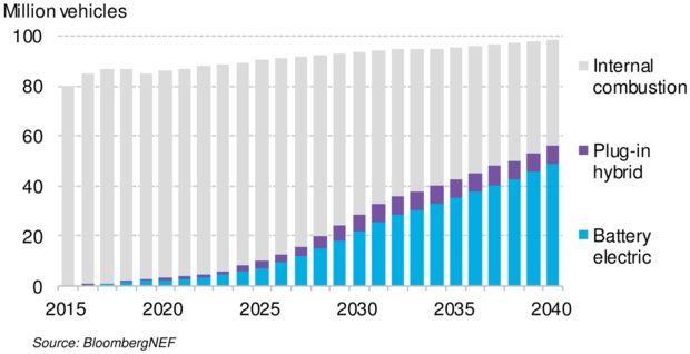 欧洲希望重塑汽车电池制造行业 正向中国学习
