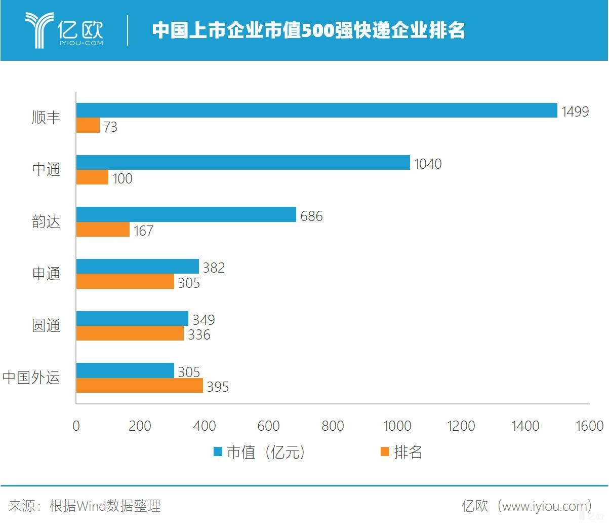 中国上市企业市值500强快递企业排名