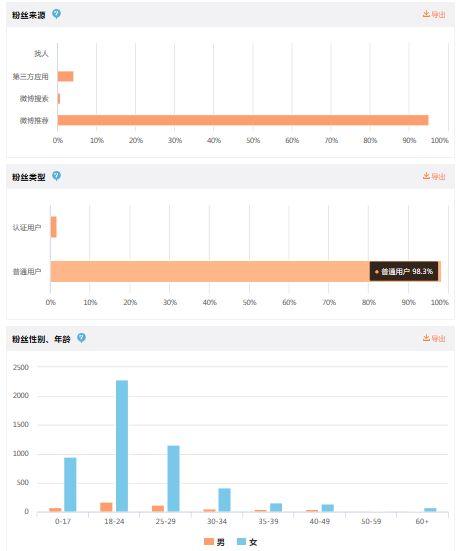 微博怎么才能快速涨粉?自媒体人一个月从零到万的涨粉总结