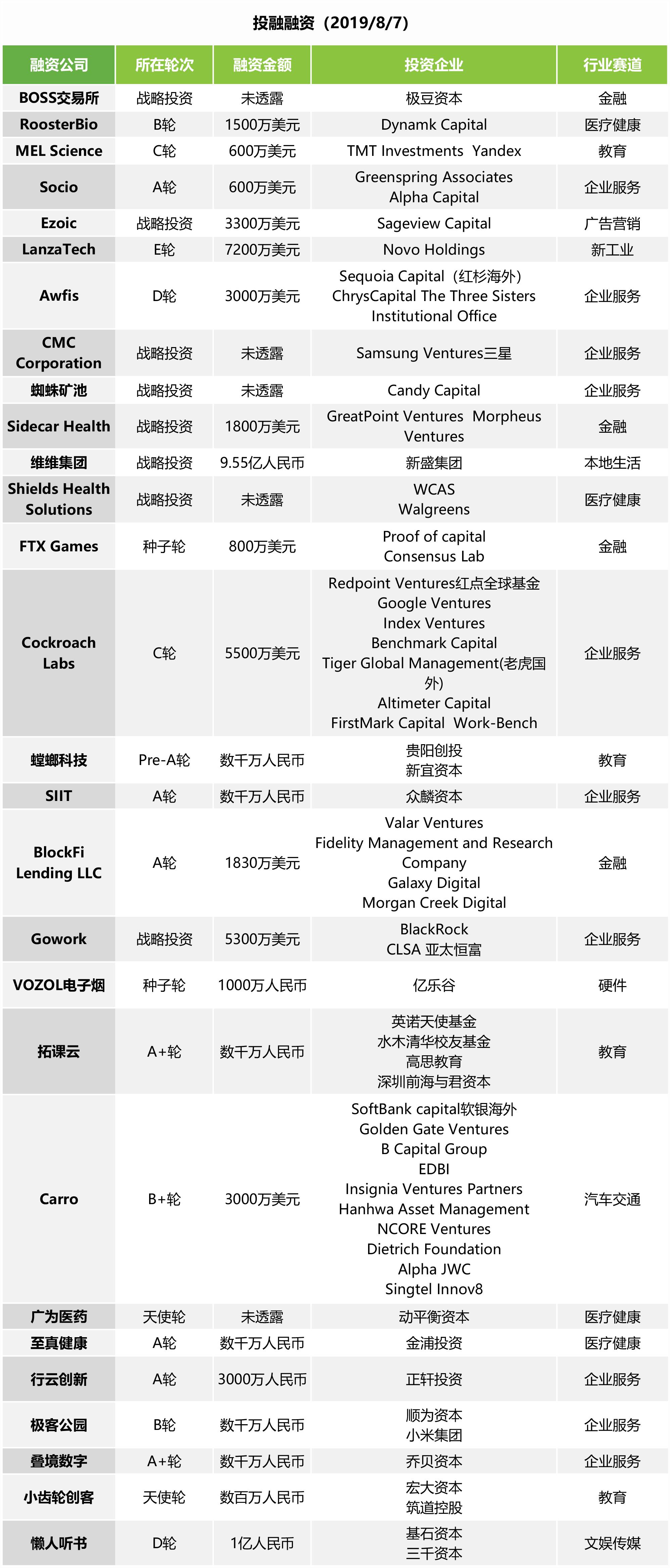 投融快讯 | 新盛集团9.55亿元收购维维股份17%股份 懒人听书完成新一轮亿元级融资