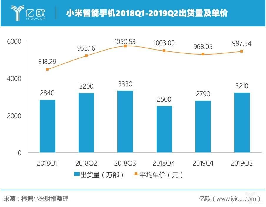小米智能手机2018Q1-2019Q2出货量及单价