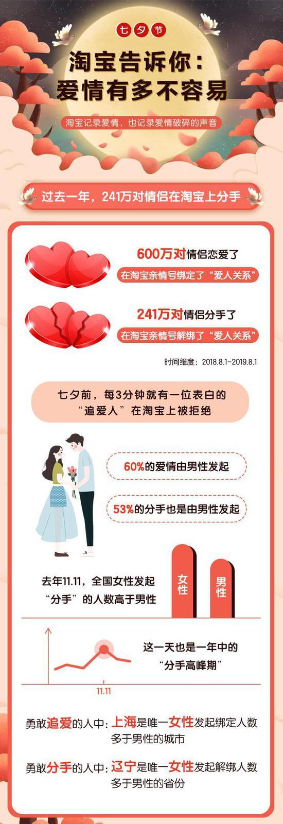 淘宝推《七夕报告》:最多人爱情结束在第249天