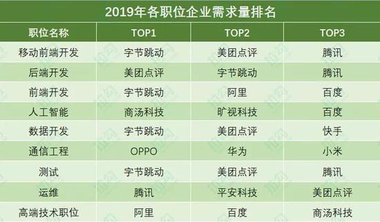 图注:本排名以2019年(截至当前)各企业在拉勾上各职位发布量为依据