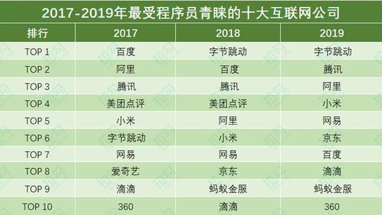 图注:本排名以2018-2019历年各企业在拉勾上收到的简历投递量为依据