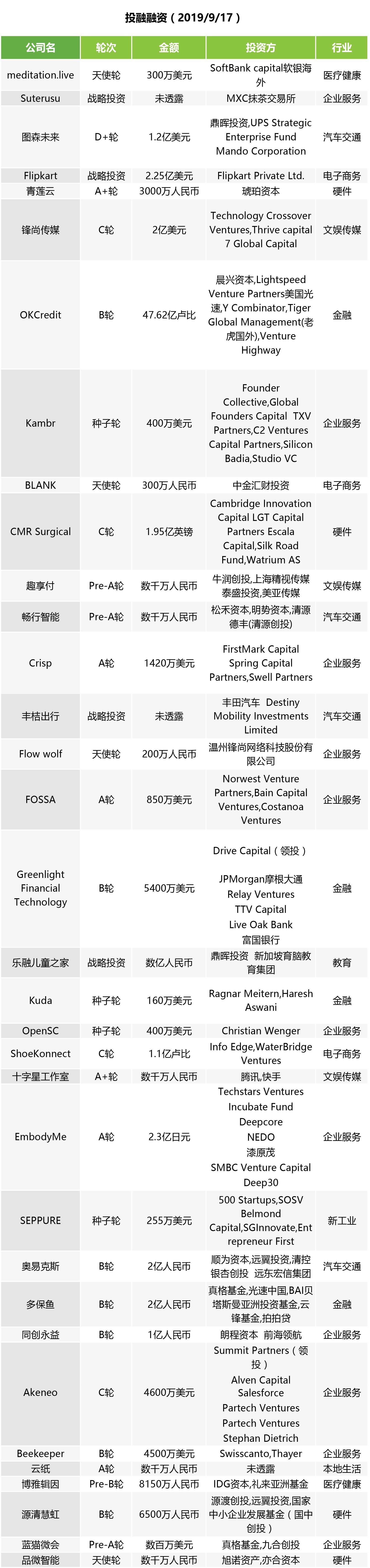 投融快讯 |  丰田、滴滴的合资公司丰桔出行正式成立 多保鱼宣布完成超2亿元B轮融资