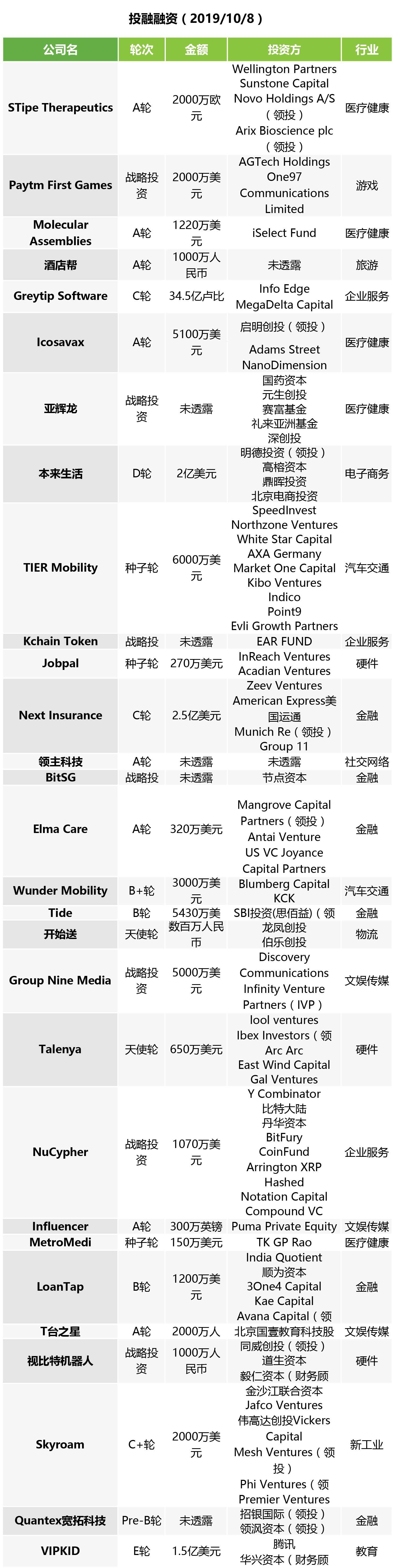 投融快讯 | 本来集团完成2亿美元D1轮融资 VIPKID正式确认腾讯领投其E轮融资