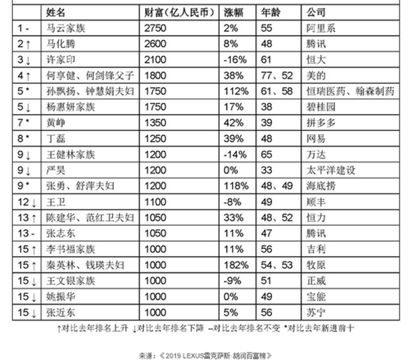 午报 |   2019胡润百富榜 :二马当先;摩拜北京再调价:30分钟内1.5元