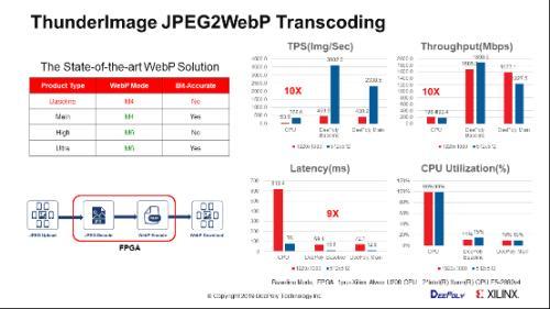 专注FPGA图像加速领域,深维科技跨入发展快车道