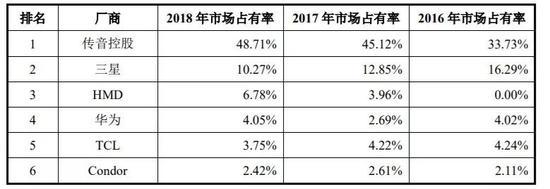 非洲手機市場排名