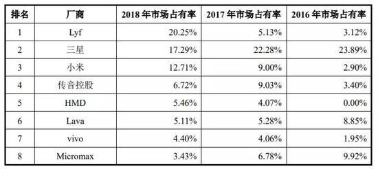 印度手机市场排名