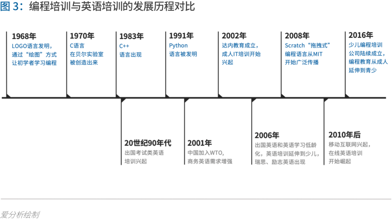 少儿编程进入洗牌期,3年内有望诞生独角兽 | 爱分析报告-ifenxi