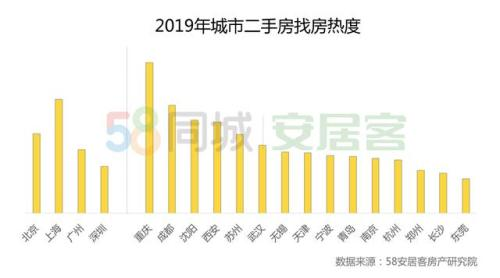 58同城、安居客发布《2019年楼市总结》报告,环一线城市热度进一步升温