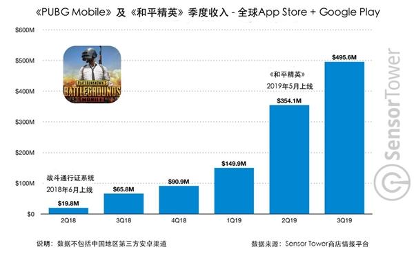 腾讯有多赚钱?这两款游戏今年吸金13亿美元