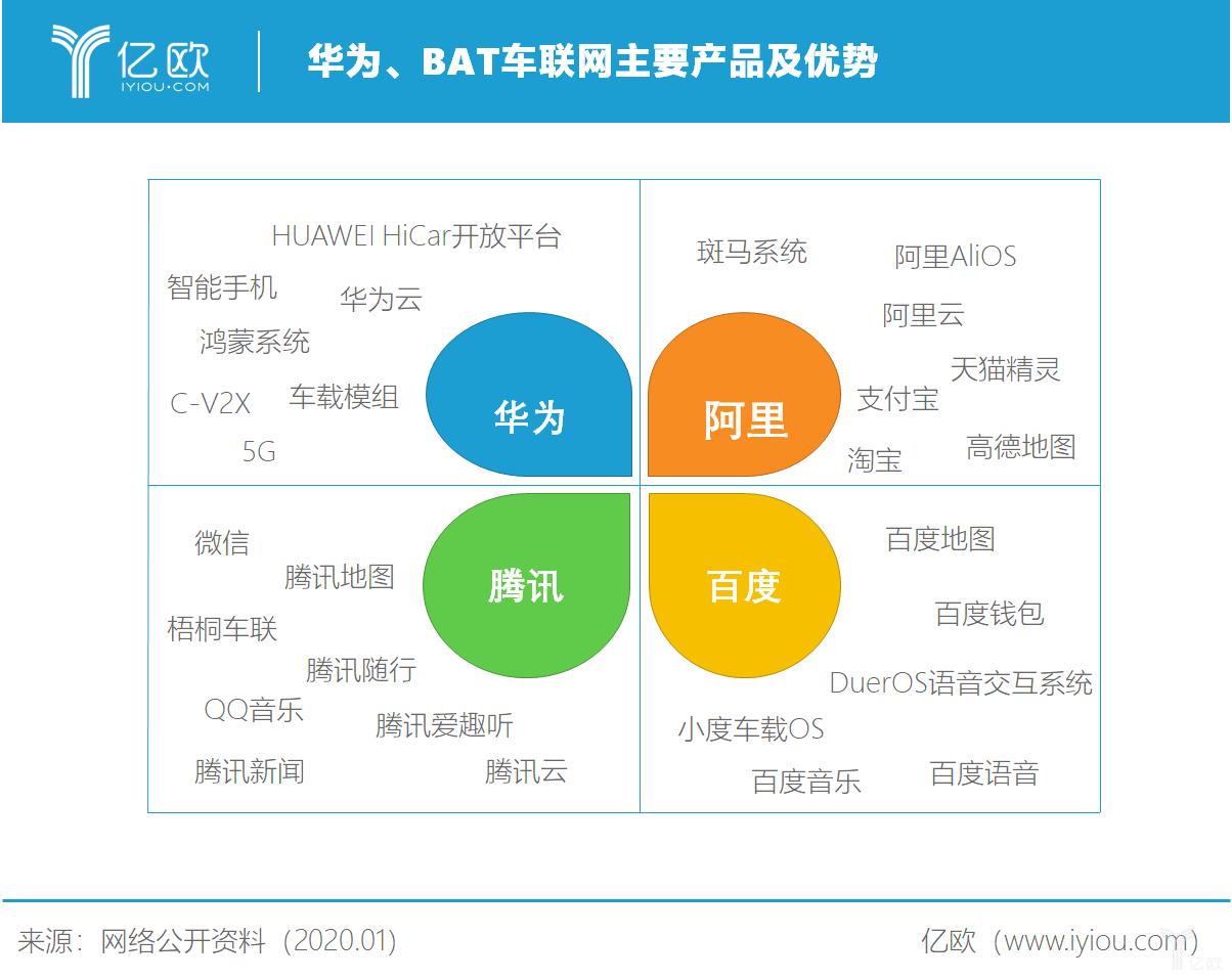 华为、BAT车联网主要产品及优势
