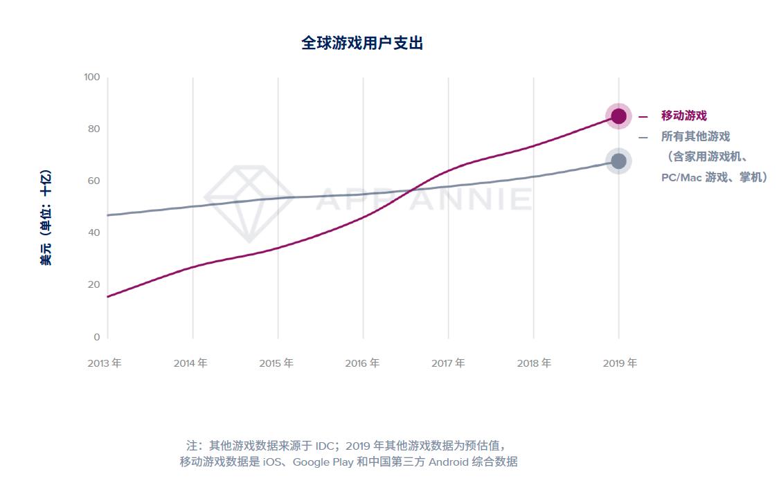 App Annie 2020 年移动市场报告震撼来袭插图(3)