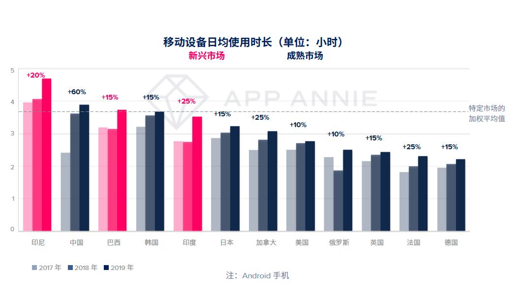 App Annie 2020 年移动市场报告震撼来袭插图
