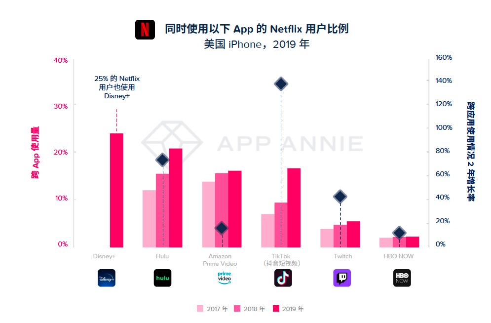 App Annie 2020 年移动市场报告震撼来袭插图(4)