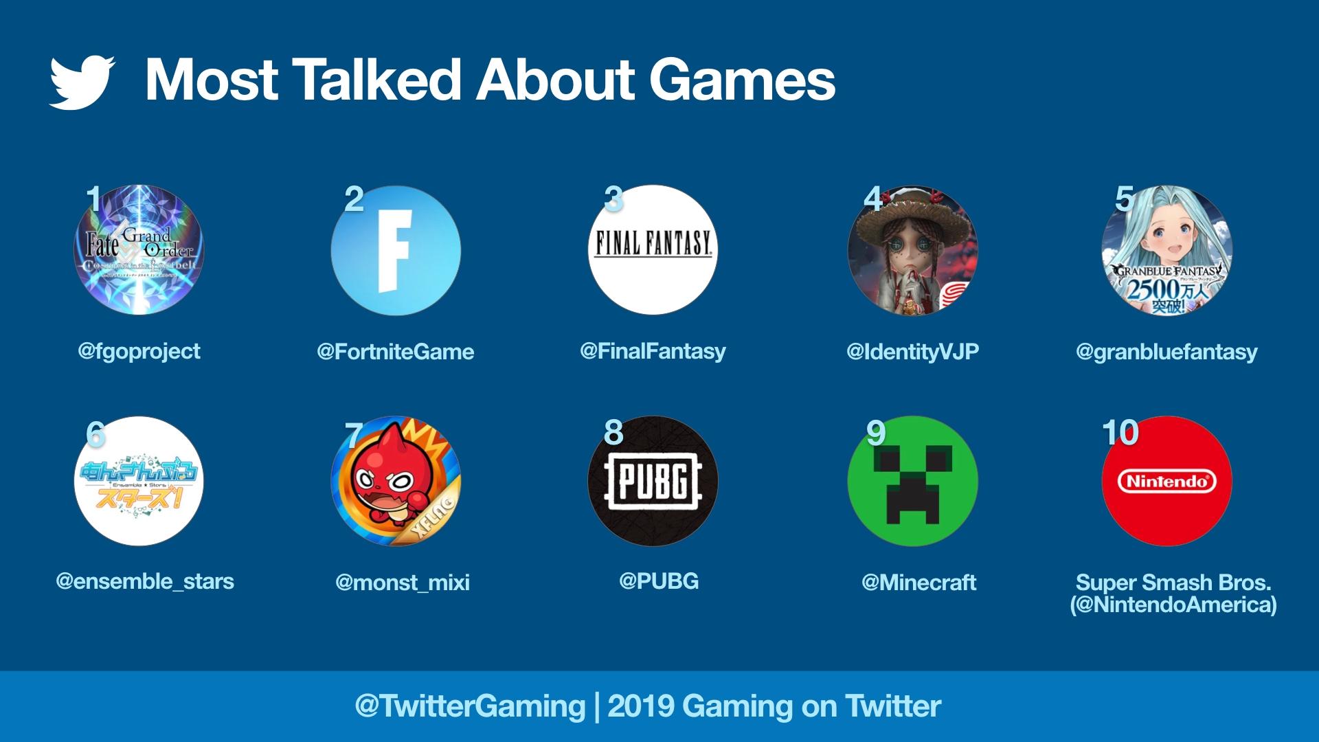 Twitter游戏讨论度排行 日本为最热衷讨论游戏国家