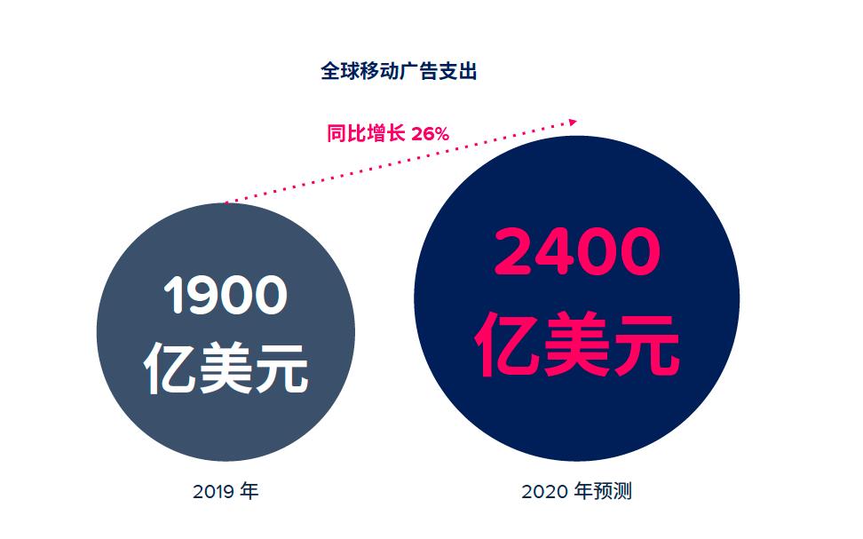 App Annie 2020 年移动市场报告震撼来袭插图(1)