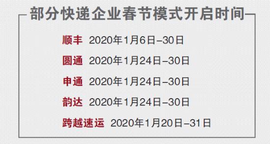 首次承诺配送时效 快递企业开启春节模式