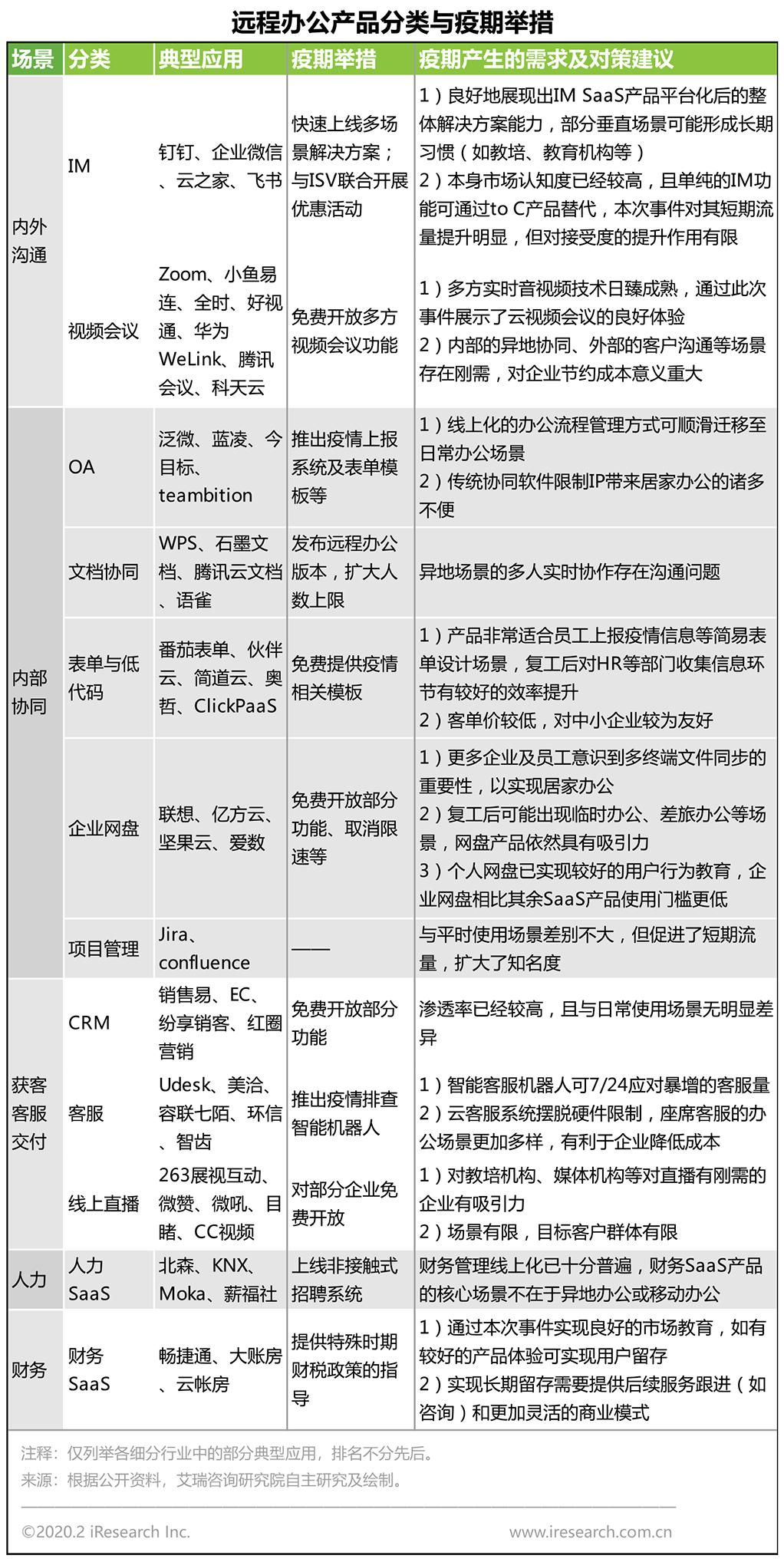 艾瑞疫期产业观察:远程办公的机会与策略-3.png