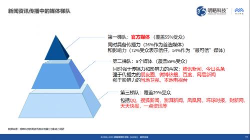 """明略科技推出媒体价值评估""""三力模型"""",同时发布《新闻资讯媒体传播力与影响力调研报告》"""