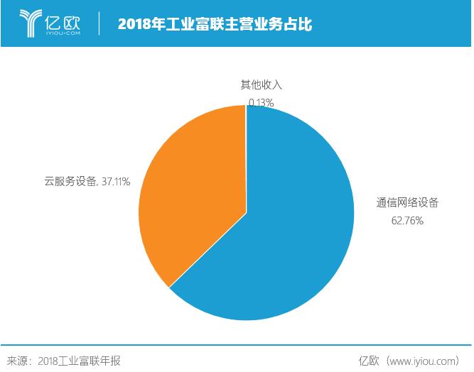 2018工业富联主营业务占比