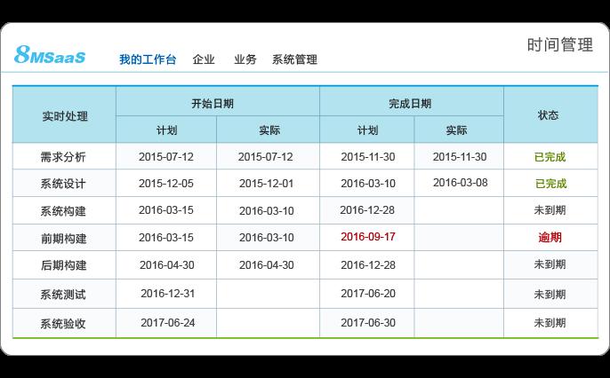 8MSaaS项目时间与进度管理.png