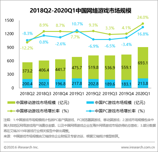 艾瑞:2020Q1中国游戏市场收入906.94亿元