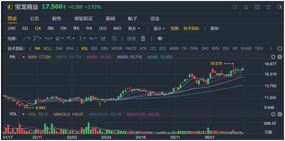 老虎证券:服务证监会的金融街物业 会是牛股集中营的新成员吗?